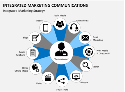 The new wave in the Marketing Universe,   Integrated Marketing Communications
